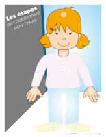 Les étapes de habillement-fille-famille