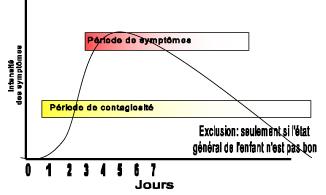 Exclusion des enfants avec une infection respiratoire graphique