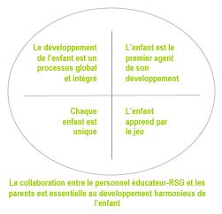 Les-cinq-principes-de-base-du-programme-éducatif-graphique