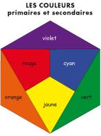 Poni découvre et présente-Les couleurs primaires et secondaires