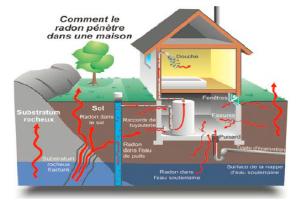 Radon-ennemi-silencieux