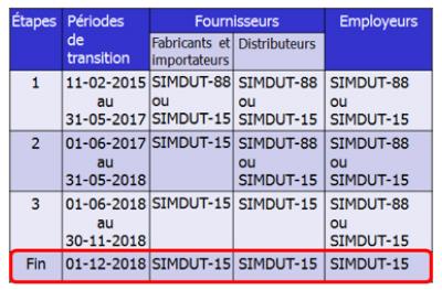 Simdut 2015-3