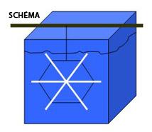 Les flocons - Shéma